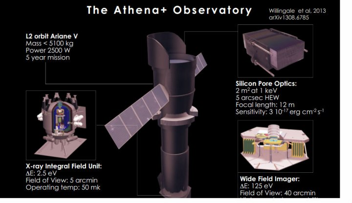 Extremely Huge Athena Space Observatory to Be Launched by European Space Agency: Enables Study of Black Holes