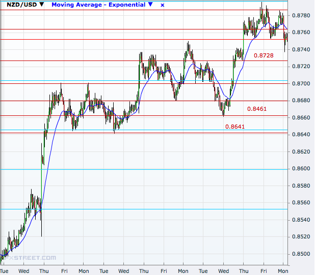 NZD/USD Hourly