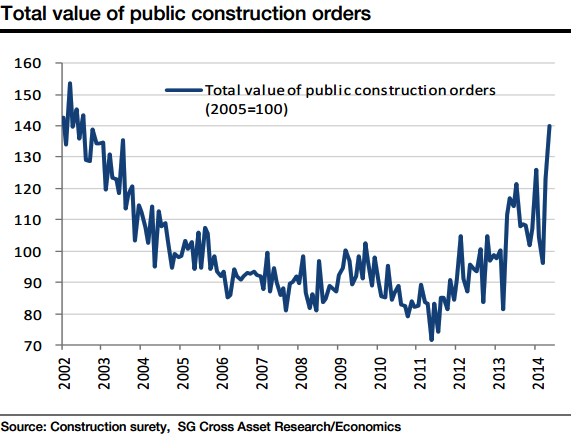 Japan Public Construction Orders