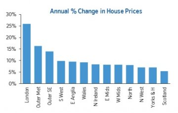 nationwide house prices june