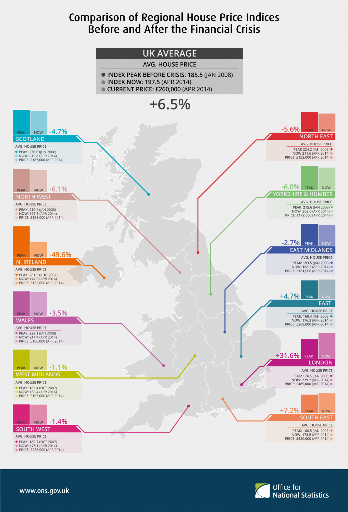 ONS house prices UK regions