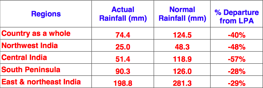 India rains