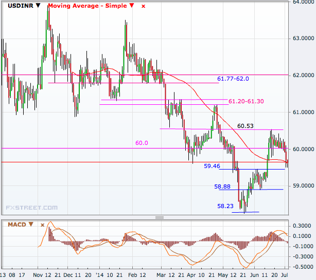 USD/INR Daily