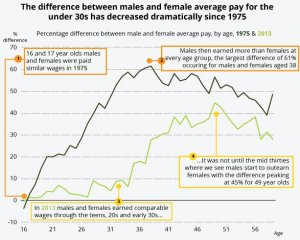 Female and male earnings
