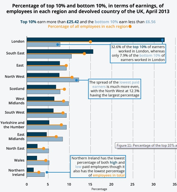ONS regional pay gap