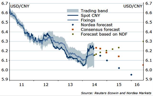 USD CNY Volatility