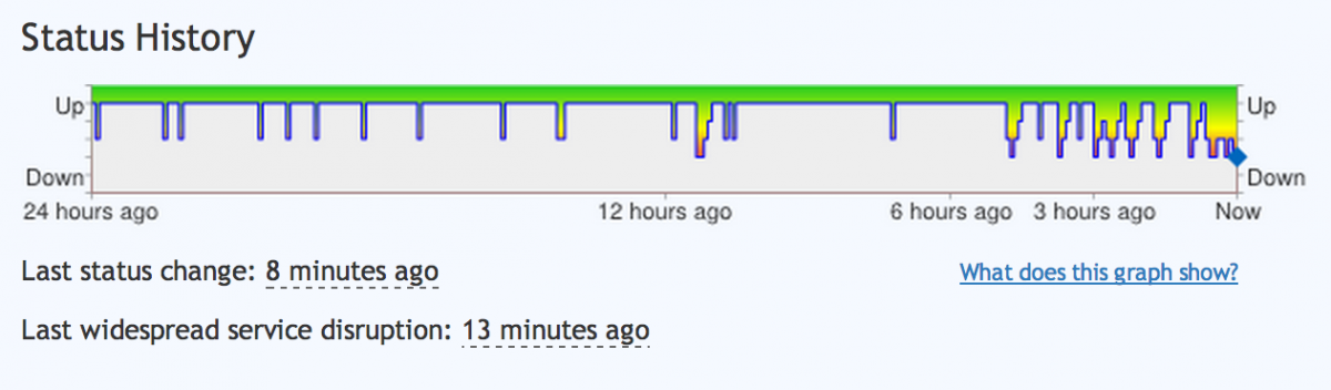Gmail Service Outage Graph