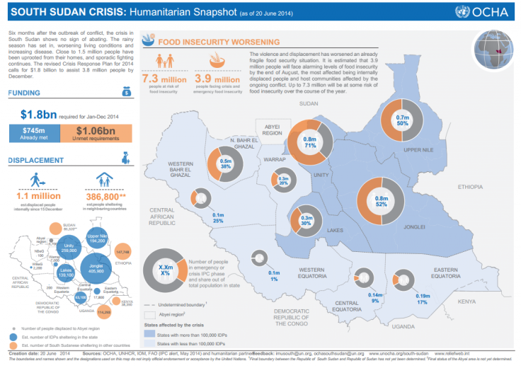 South Sudan  conflict data