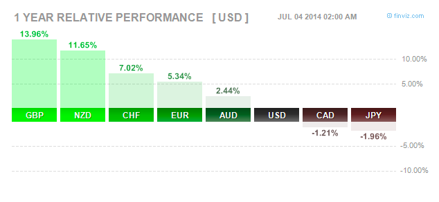 GBP/USD yearly performance