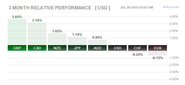 GBP/USD quarterly performance