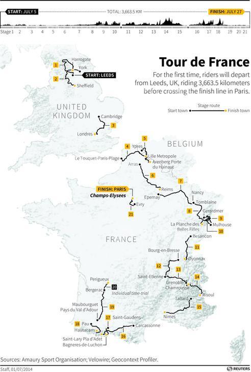 Tour de France  2014 Route