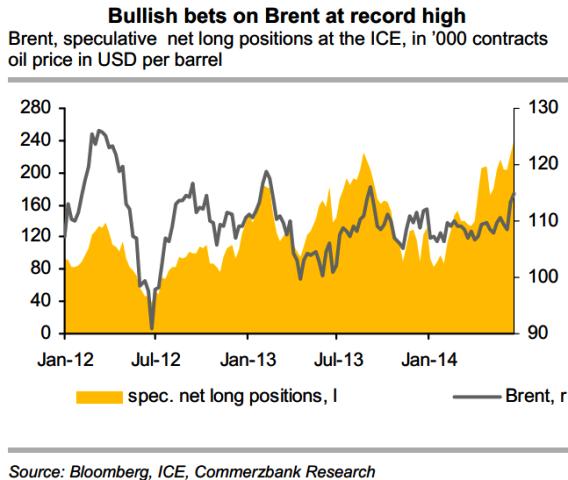 Bullish Bets on Brent