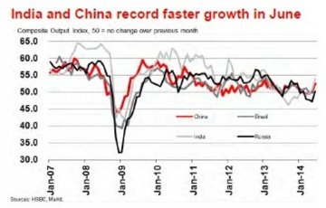 India China Growth