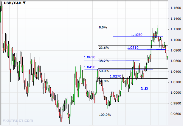 USD/CAD Weekly