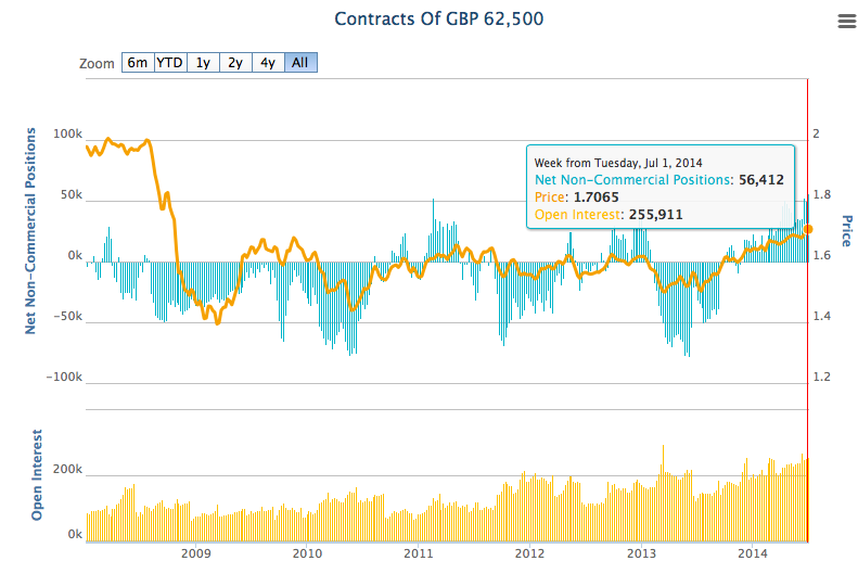 GBP Positioning
