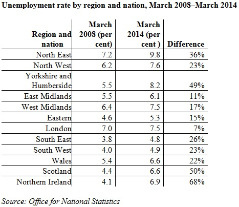 TUC unemployment rate chart