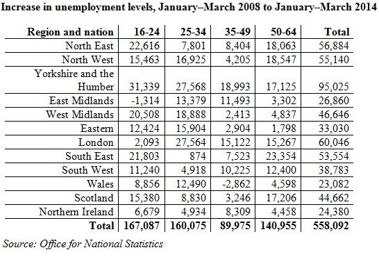 TUC unemployment chart