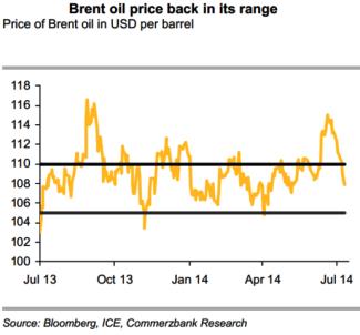 Brent Price Range