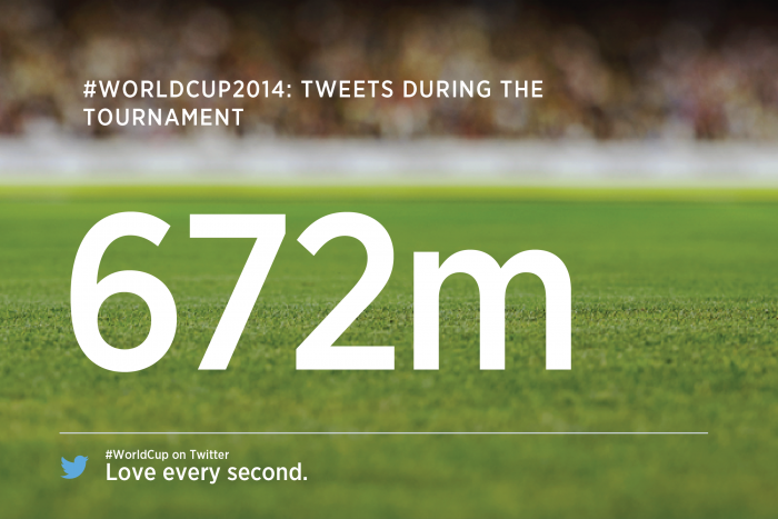 Twitter Records 672 Million Tweets During World Cup