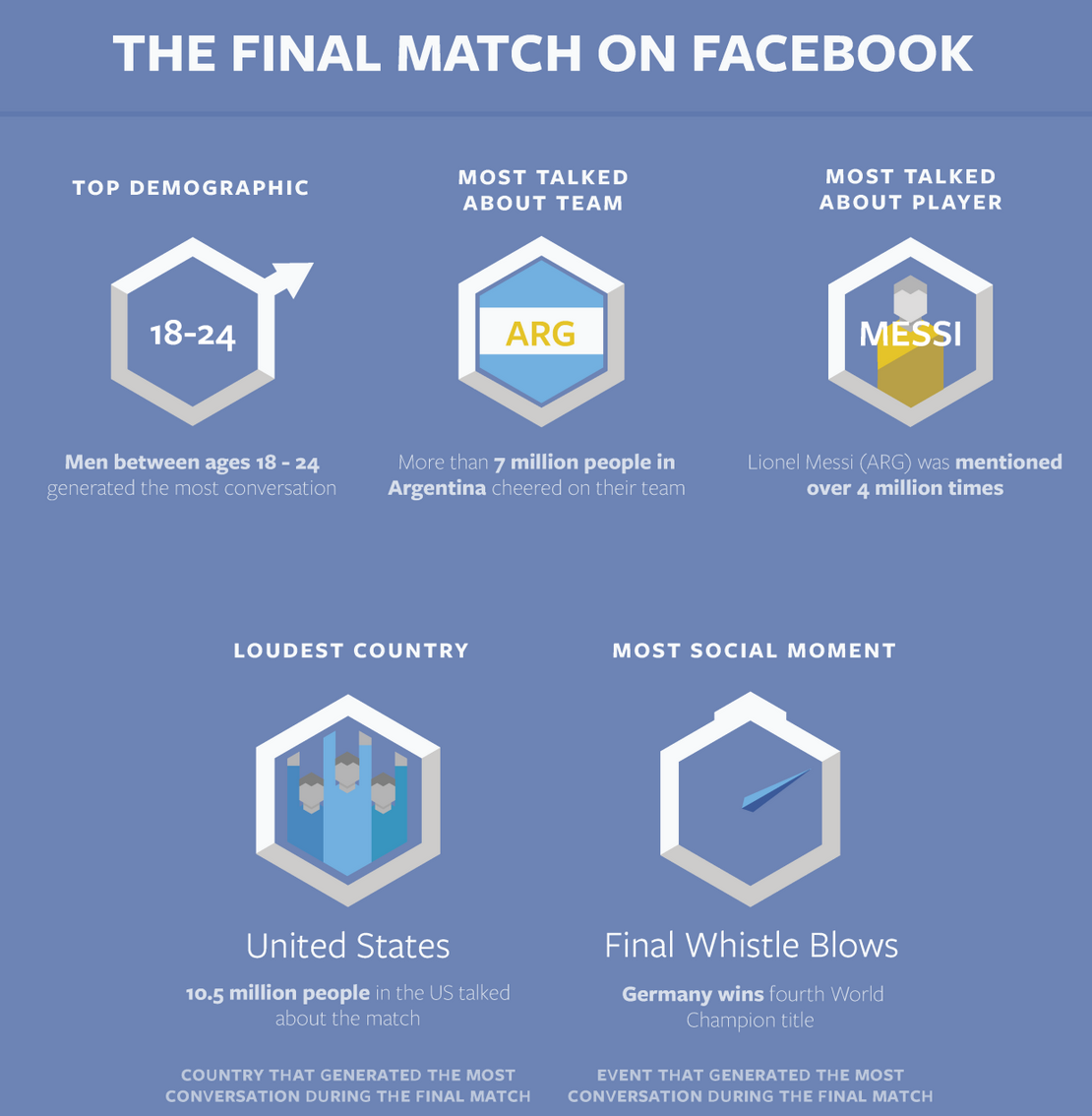 World Cup 2014 on Facebook