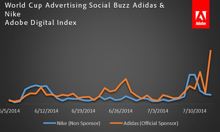 World Cup 2014: Nike vs Adidas Social Media Buzz
