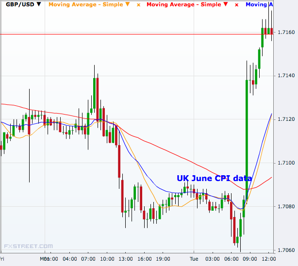 GBP/USD 30 minutes