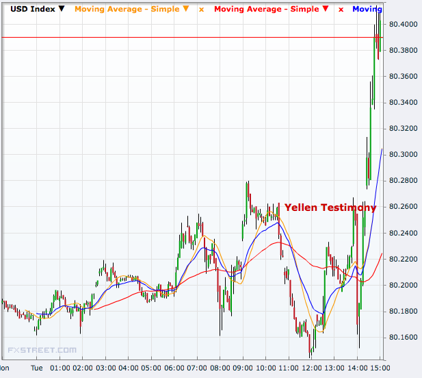USD index on Yellen