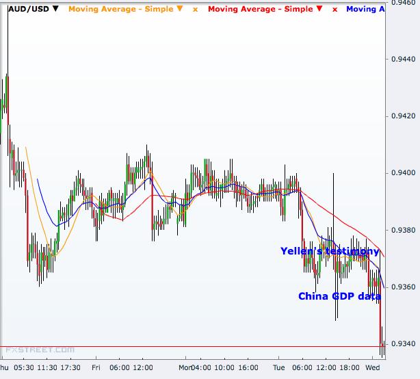AUD/USD 30 Minutes