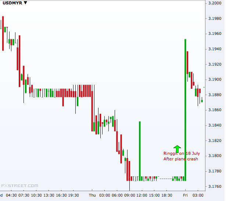 USD/MYR 30 minutes