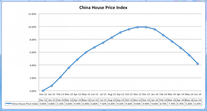 China house price index
