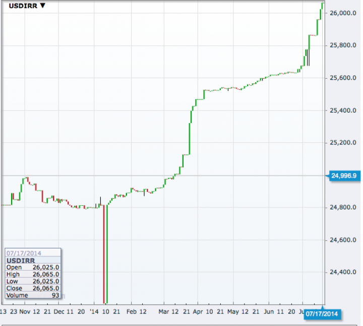 USD/IRR