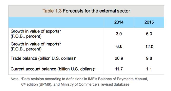 BoT trade balance projection