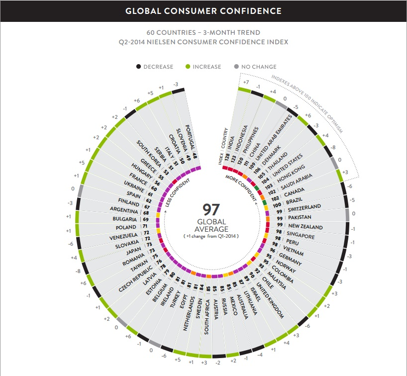 Nielsen Global Survey of Consumer Confidence and Spending Intentions
