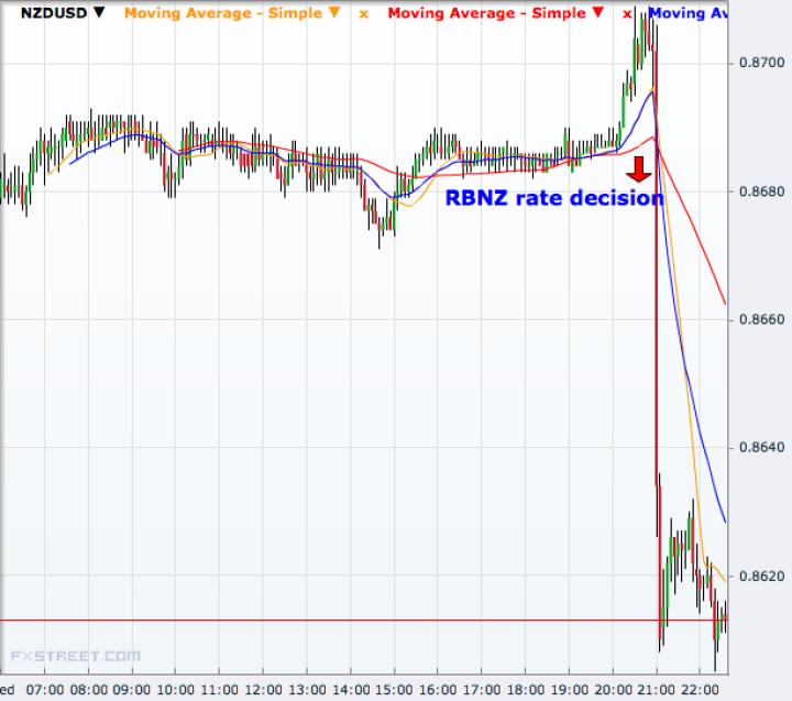 NZD/USD 5 minutes