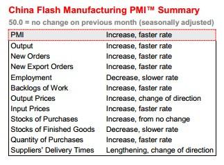 China July PMI