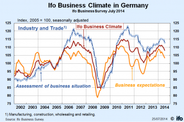 German Business Climate