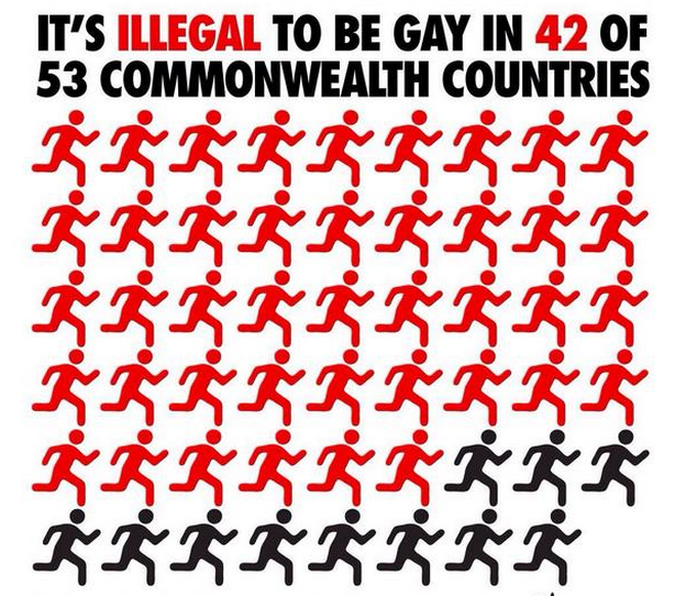 countries when it comes to gay rights