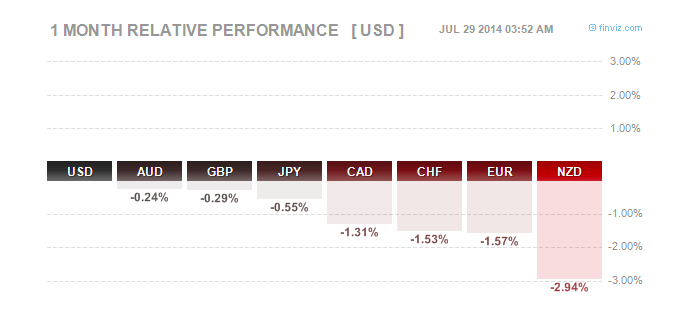 FX Performance July
