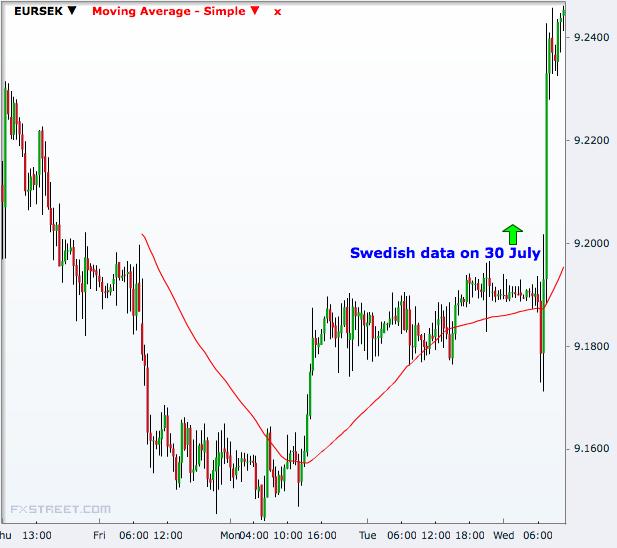 EUR/SEK 30 Minutes