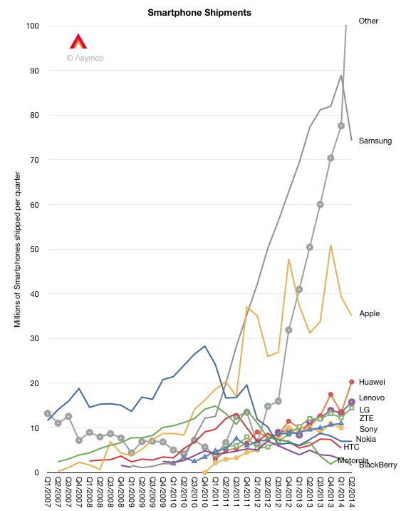 Global Smartphone Shipments 2014