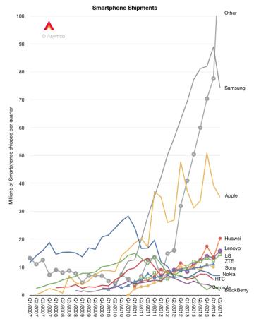 Global Smartphone Shipments 2014