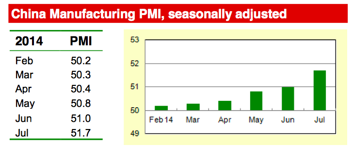 China NBS PMI July