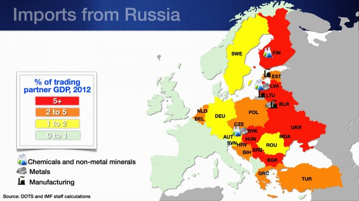 Imports from Russia