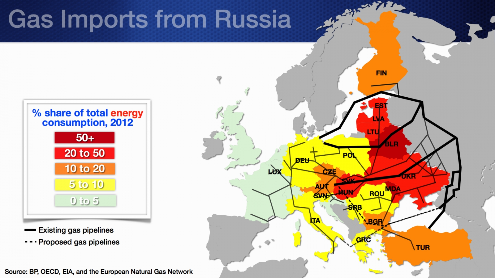 gas imports and total energy consumption