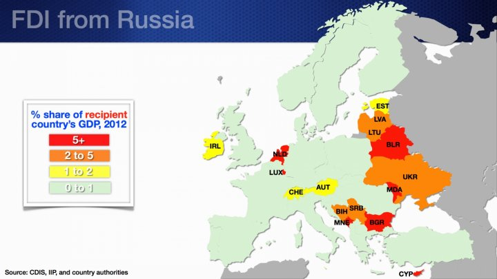 FDI from Russia