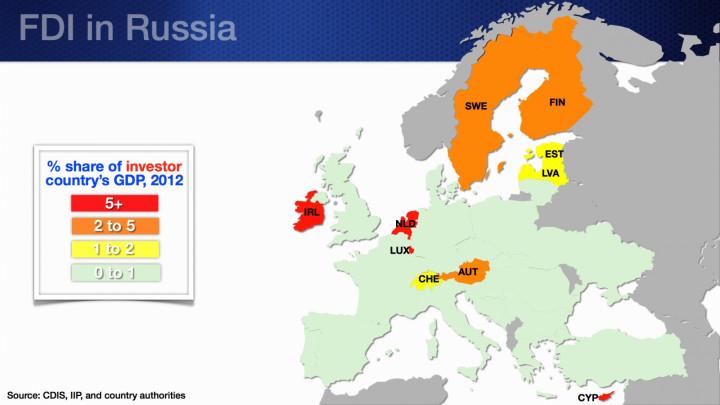 FDI in Russia