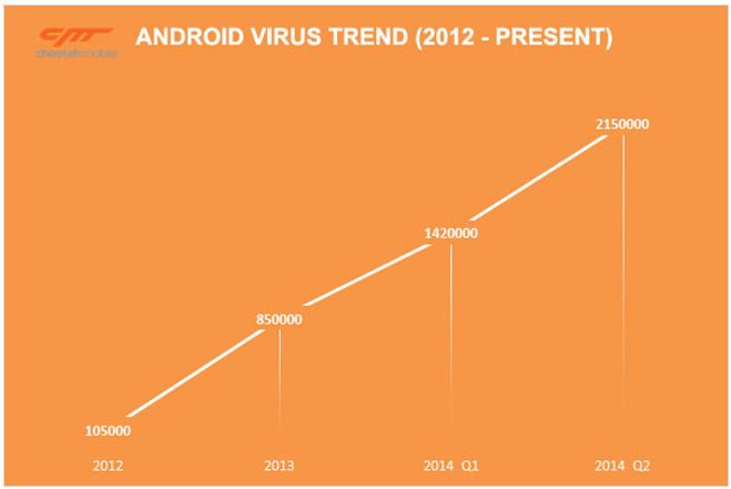 One Out of Every ten Android Apps affected with Malware and Viruses, States new Research
