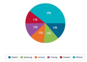 China Q2 2014 Smartphone Sales