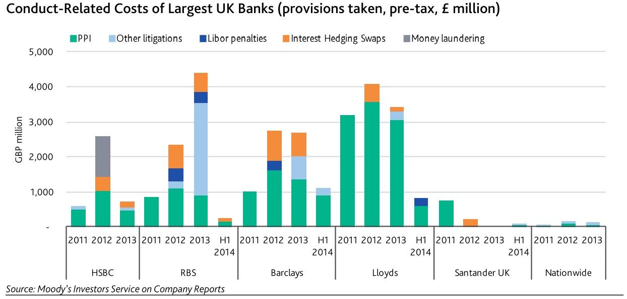 Moody's UK banking outlook