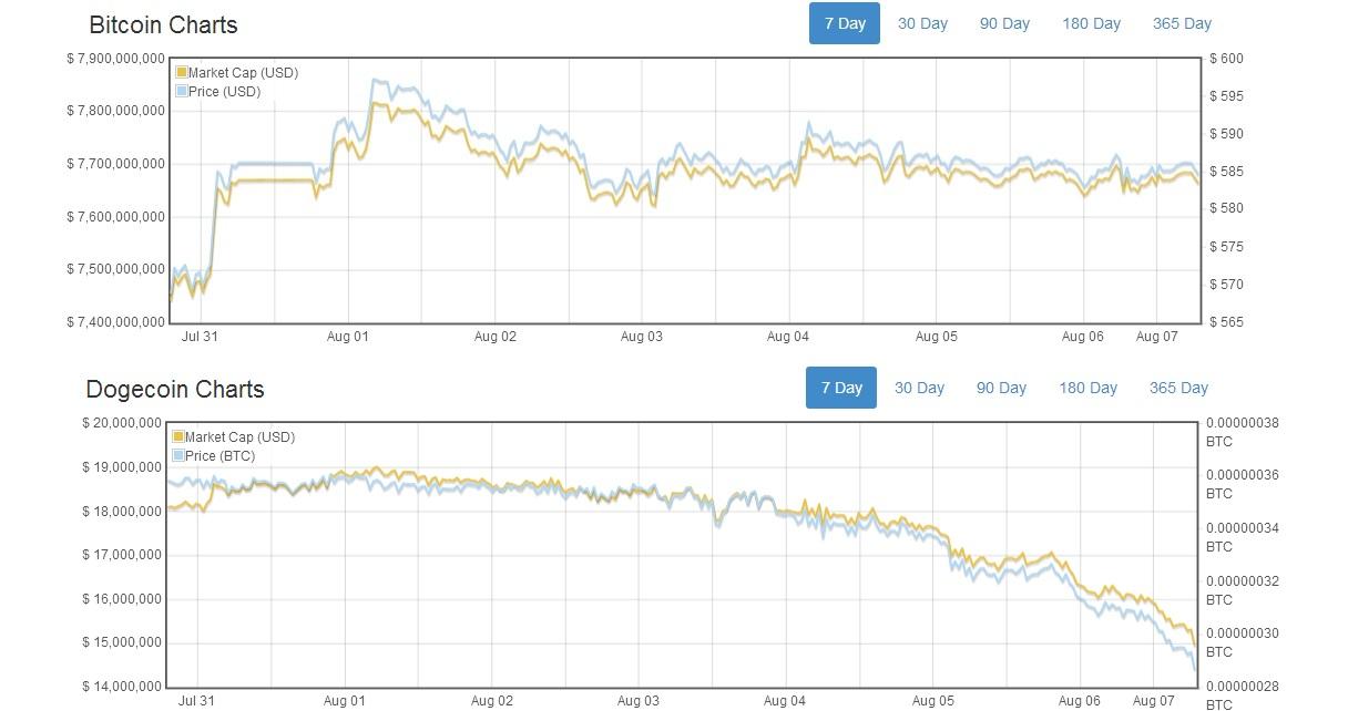 bitcoin price dogecoin